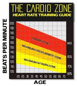 fat-burning-zone-sticker