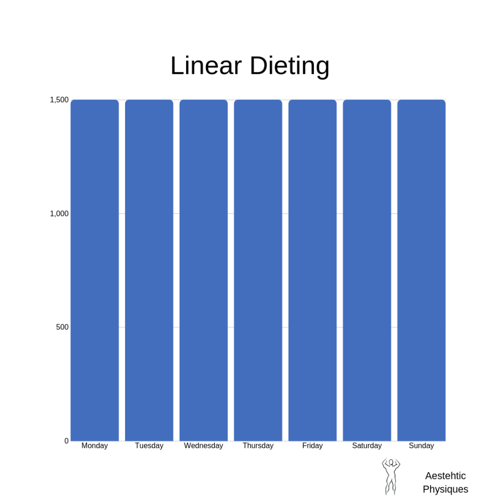 carb-cycling-weight-loss-linear-dieting