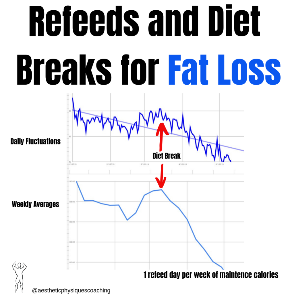 things-dieting-refeed