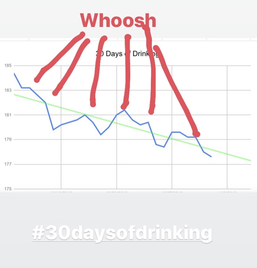 drinking-everyday-whoosh-weight