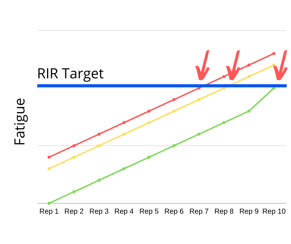 reps-in-reserve-fatigue
