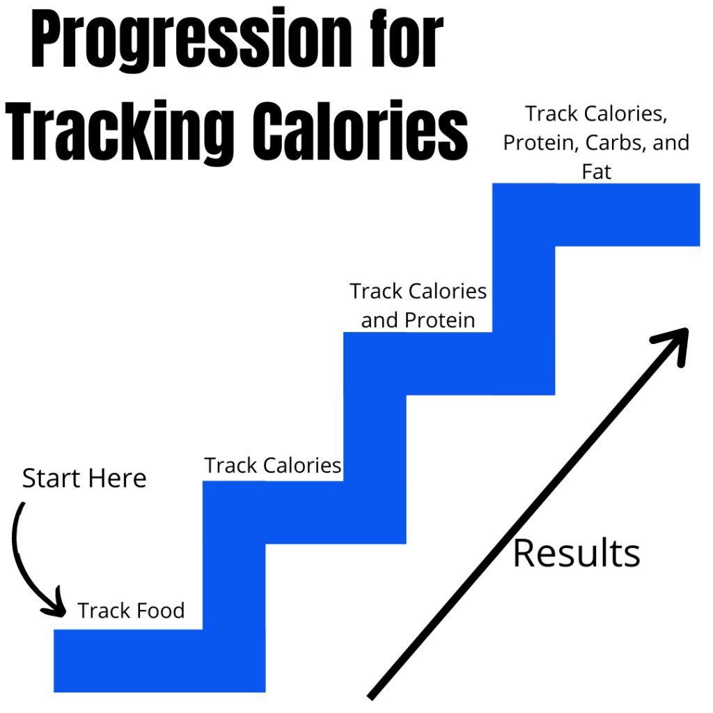 best-way-to-count-calories-progression